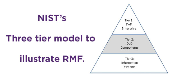 NIST 3 Tier Model Illustrating RMF