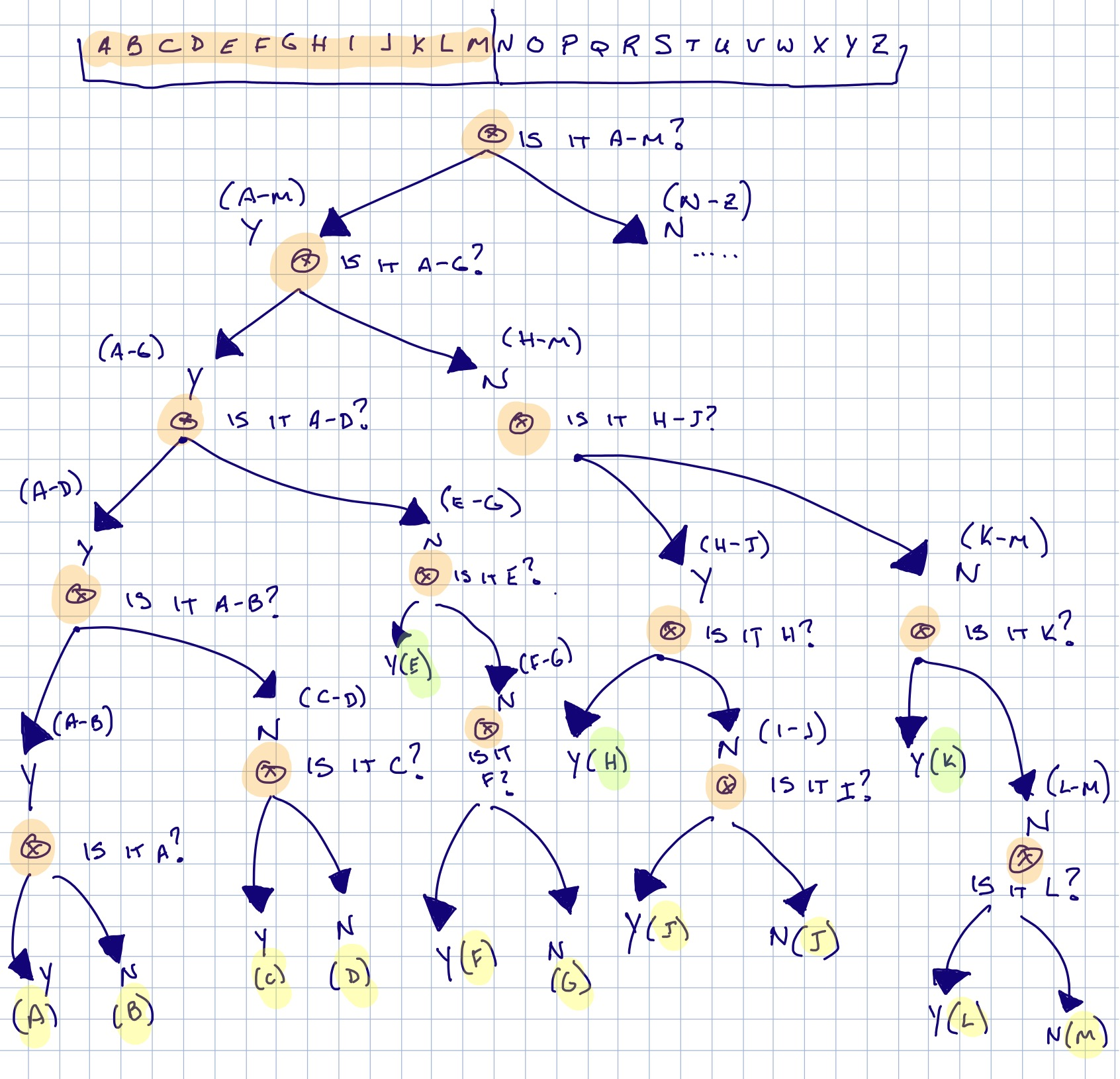 Information Entropy Decision Tree